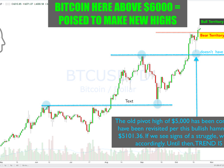 How We're Positioned for the Bitcoin Gold Fork & Why $BTC is Heading Higher