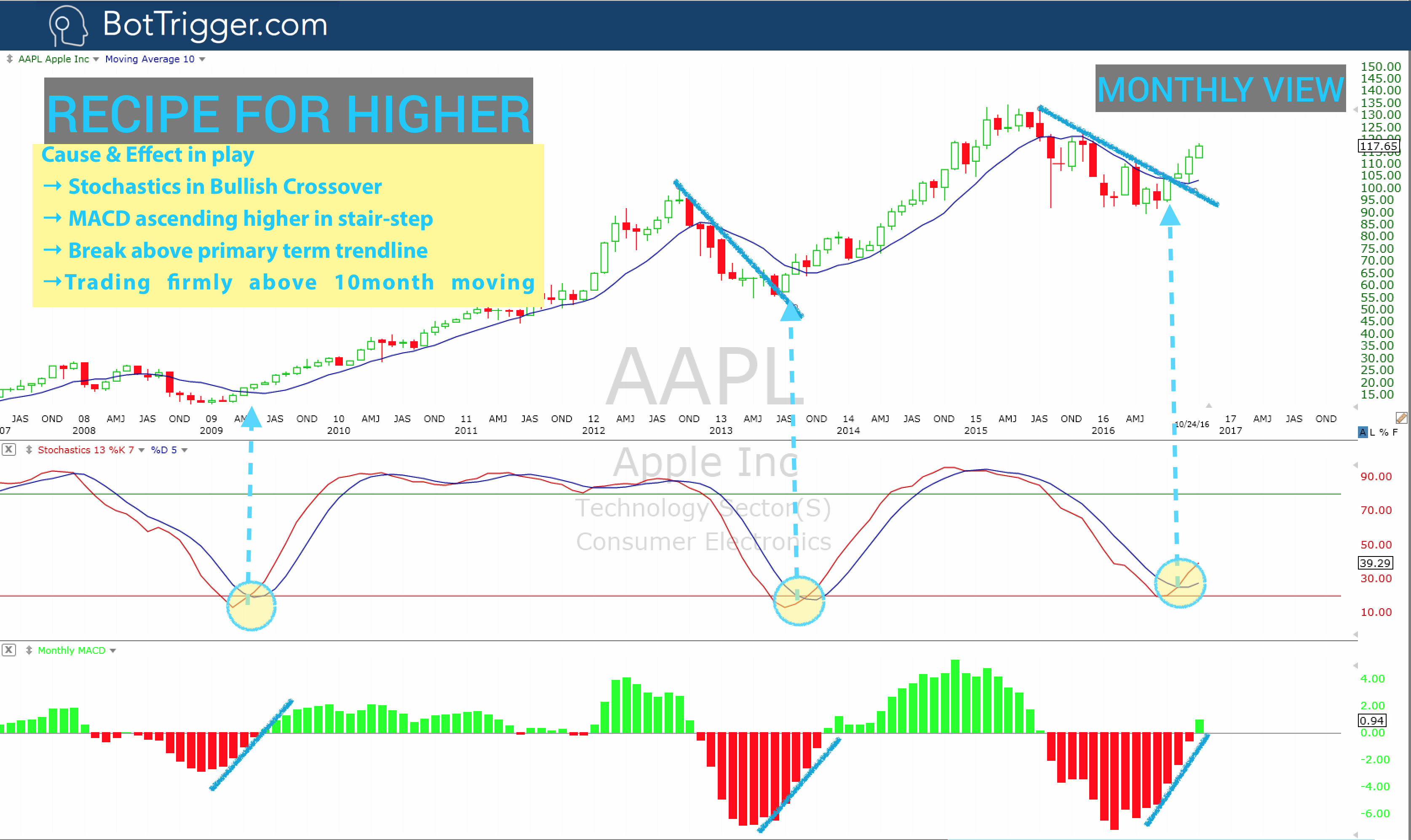 AAPL - Oct 24 Monthly