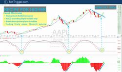 AAPL - Oct 24 Monthly