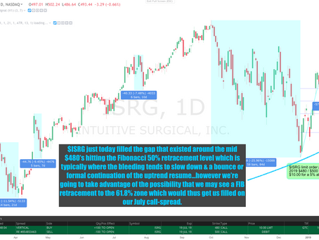 Member's Trade Alert: $ISRG Intuitive Surgical En Route HIGHER – how to get a 100% gain off a ~1