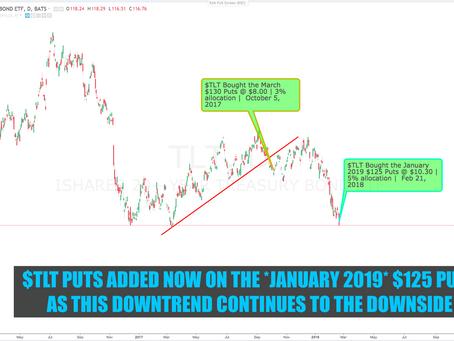 Trade Alert: $TLT PUTS  | RISK ON or RISK OFF