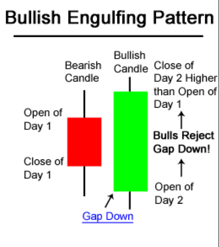 A bullish engulfing bar is when the price action gaps down from a bearish prior day & then climbs higher and closes above the prior days high print.