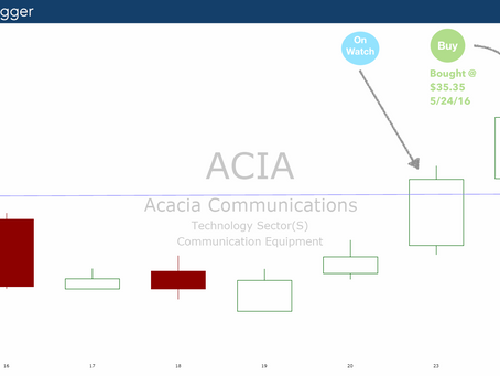 Acacia ($ACIA) IPO Breaks New Highs. Momentum Signals Show More Upside.