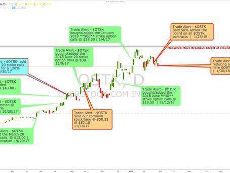 Stock Sell Alerts: OSTK, AAPL, NVDA, QQQ