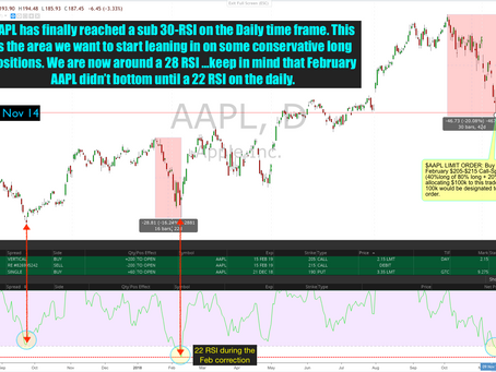 AAPL far more upside risk than downside risk  – How we intend to capitalize on the panic.