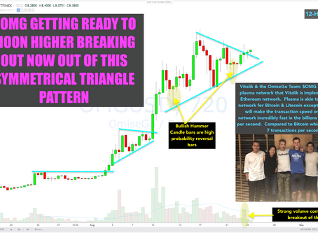 Crypto Trade Alert: $OMG Wants Higher. Likely Will Break Above this Rising Channel.