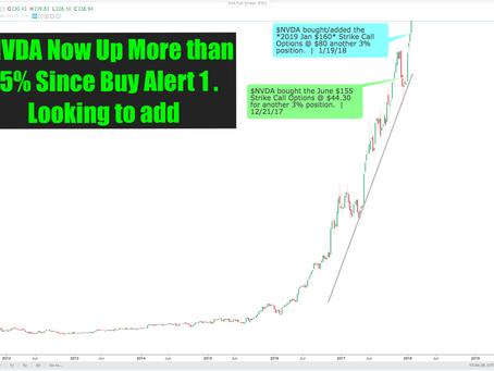 Multi-year Bull Market Continues. $AAPL $SPY $QQQ $AMZN $GOOG HEADING HIGHER