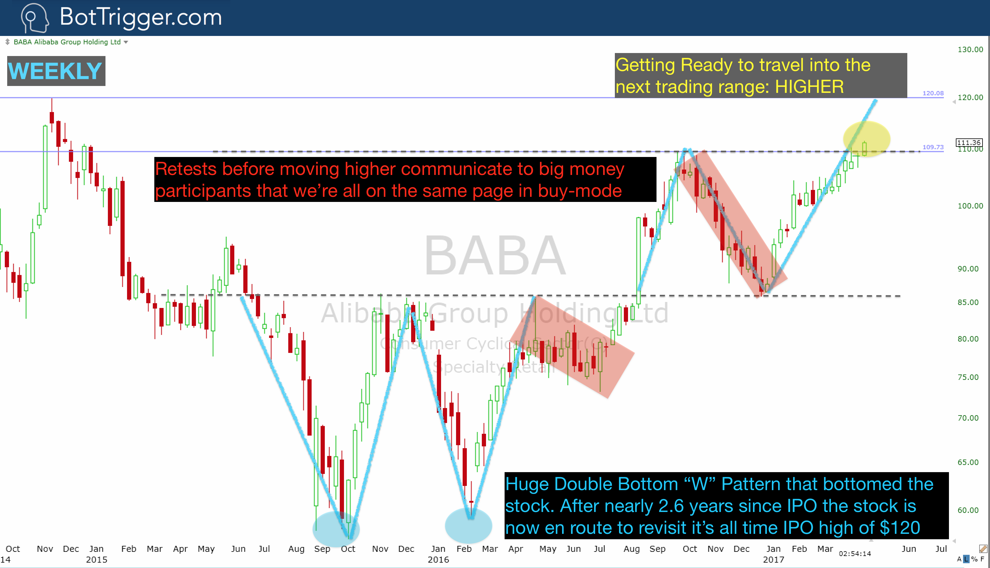 BABA - April 10 Buy Alert