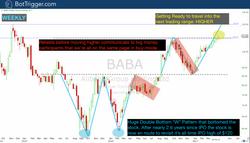 BABA - April 10 Buy Alert