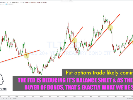 Key Signal The Fed is Reducing Helicopter Money (Buying of Bonds / Stocks)