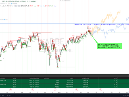 $ADBE the 122% Gain Trade if @ or > $300 by October. Position Taken