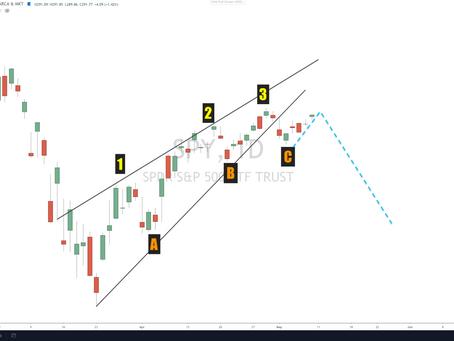 Market Update - May 8