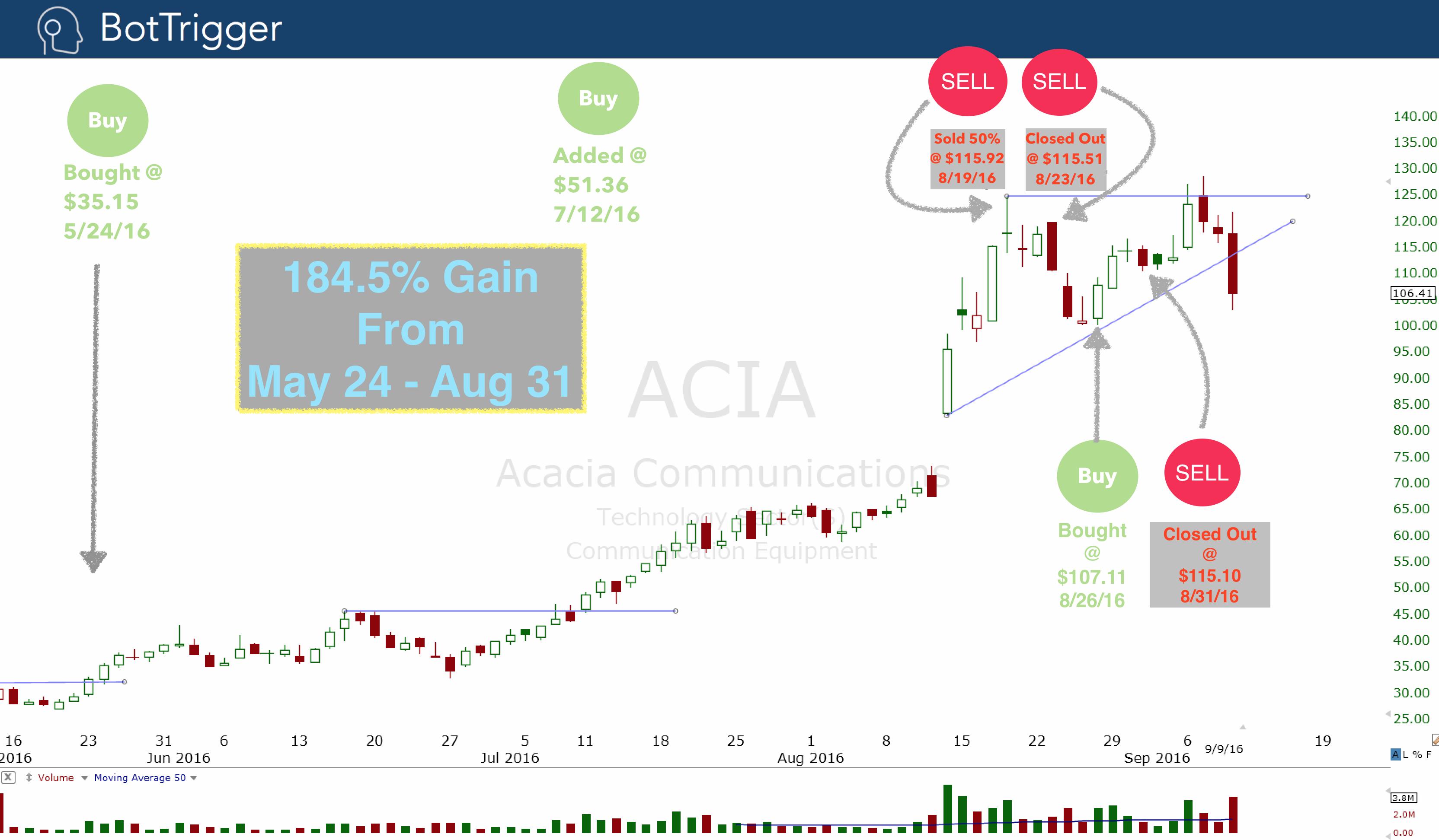 ACIA Trade History Aug 31