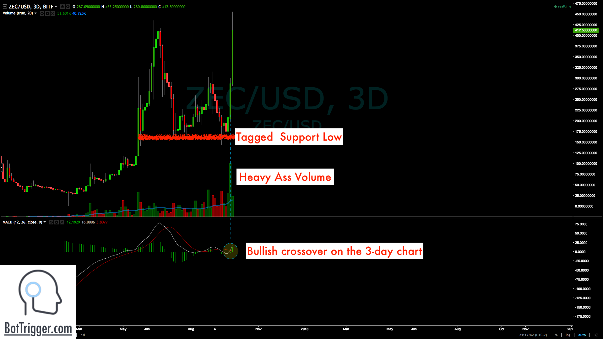 Market Cap $888 million, breaking out on the following technical setup