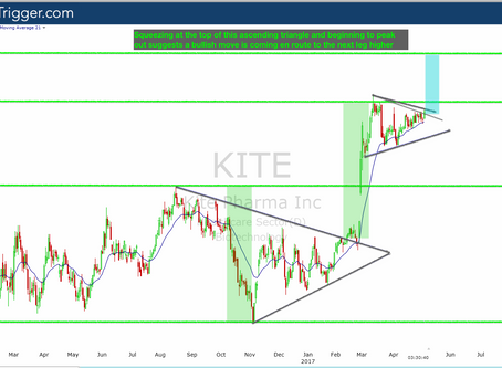 UPDATED - Members Trade Alert: $KITE