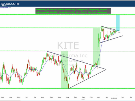UPDATED - Members Trade Alert: $KITE