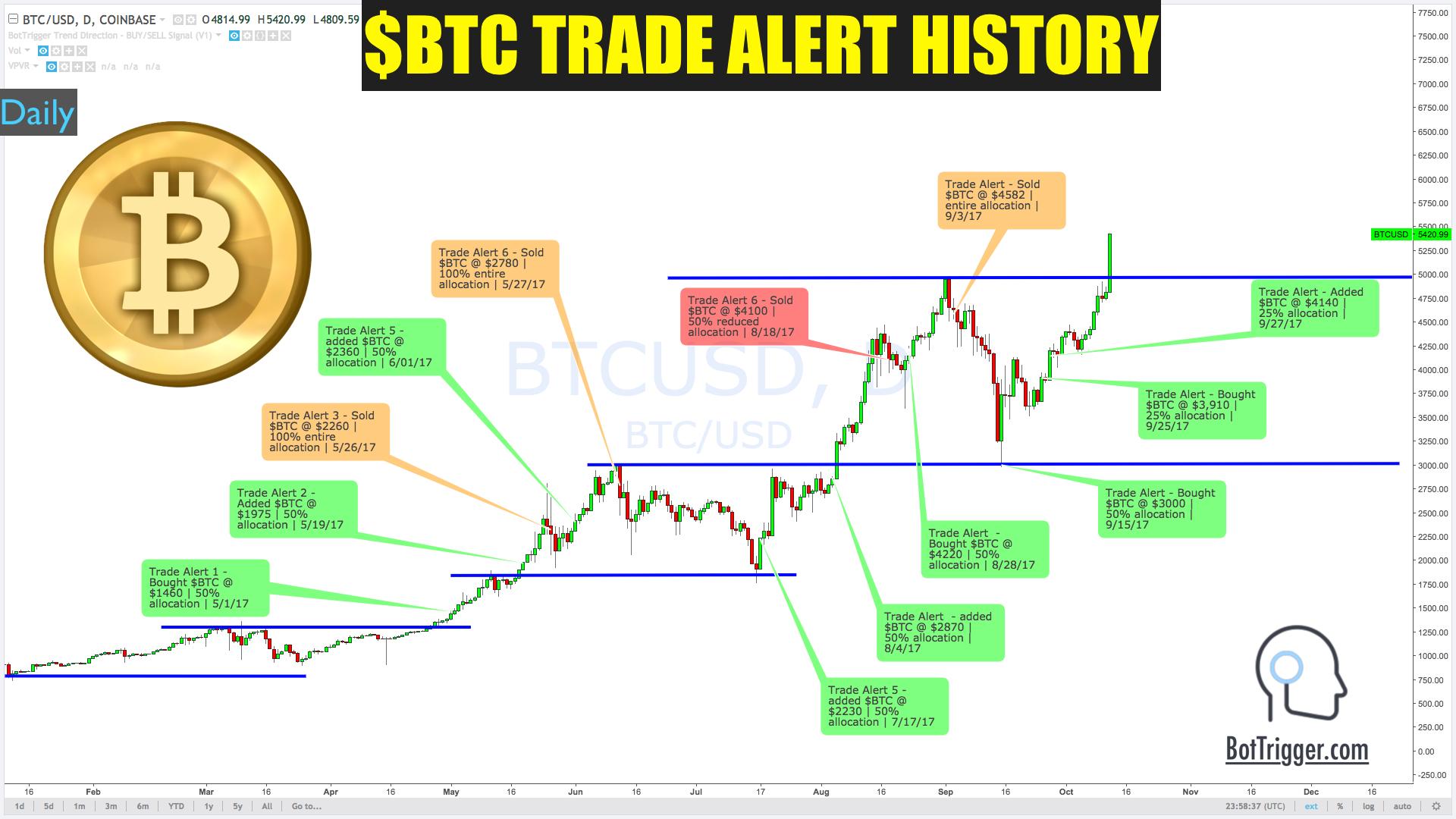 Bitcoin Trade Alerts History