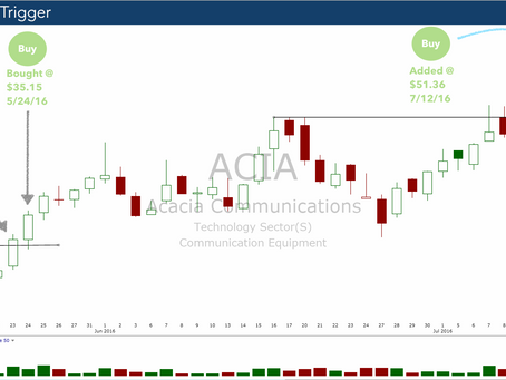ACIA Powers Higher From Our Initial $35.35 Entry Level.  Sell or Add? We Just Added
