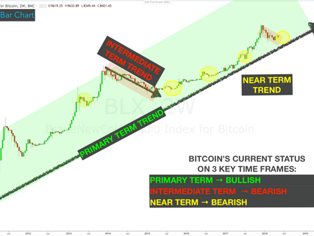 "BITCOIN UPDATE: 3 Most Likely Outcomes | Code Name to Activate ""Protection Mode"" is ..."