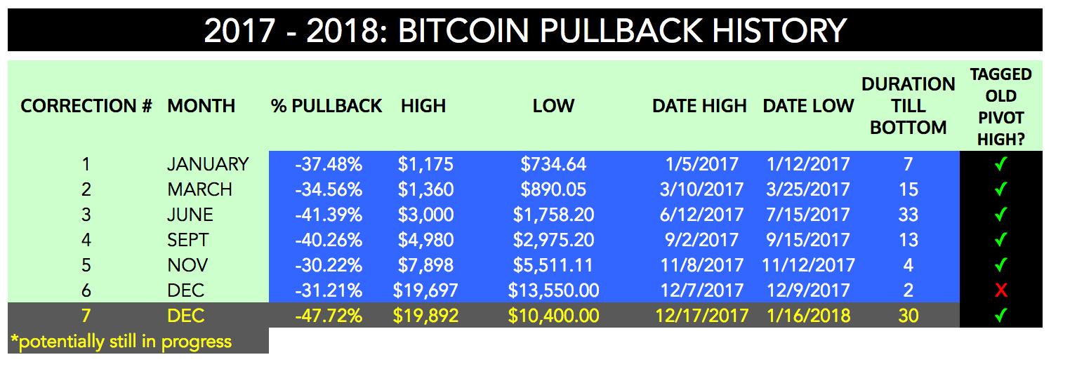 Notice the longest pullback lasted for 33 days back in June of 2017