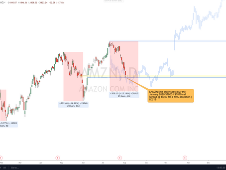 AMZN Position Taken Around $1500: The Call Spread That Can Make Your Entire Year