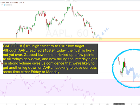 $AAPL & Market Pullback More Down Ahead. Our Short now @ 115% Gains Since Entry