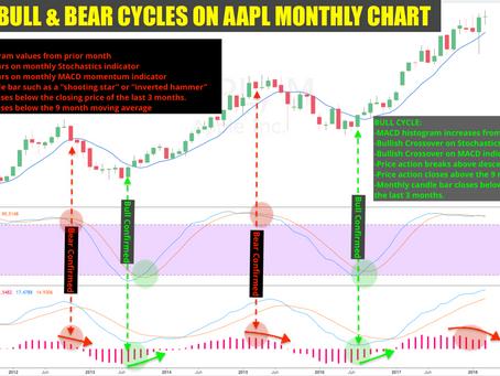 AAPL'S MACRO BULL & BEAR CYCLES - Bear Raid likely to Start Mid 2018 (Q2-Q3)