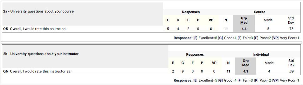 Course score 4.4/5.0. Instructor score 4.1/5.0.