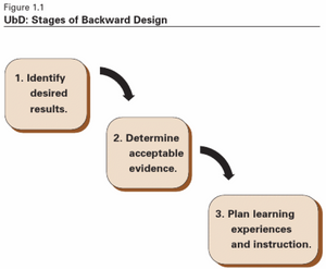 UbD: Backwards Design