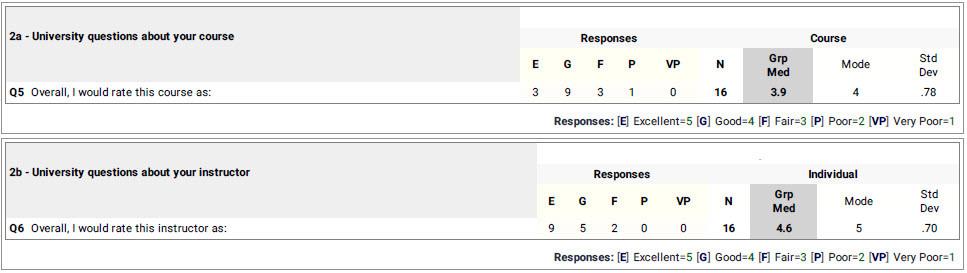 Course score 3.9/5.0. Instructor score 4.6/5.0.
