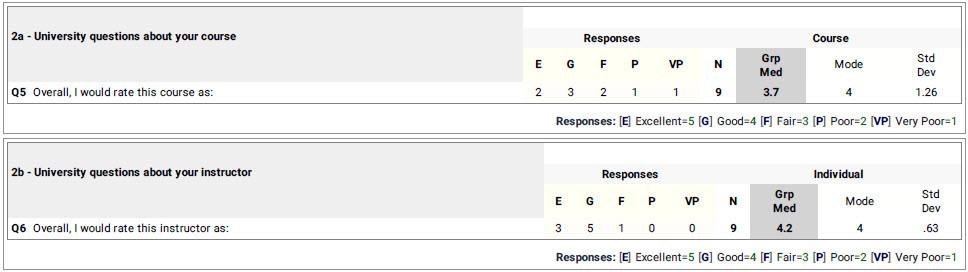 Course score 3.7/5.0. Instructor score 4.2/5.0.