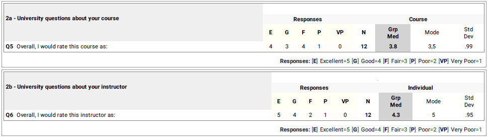 Course score 3.8/5.0. Instructor score 4.3/5.0.