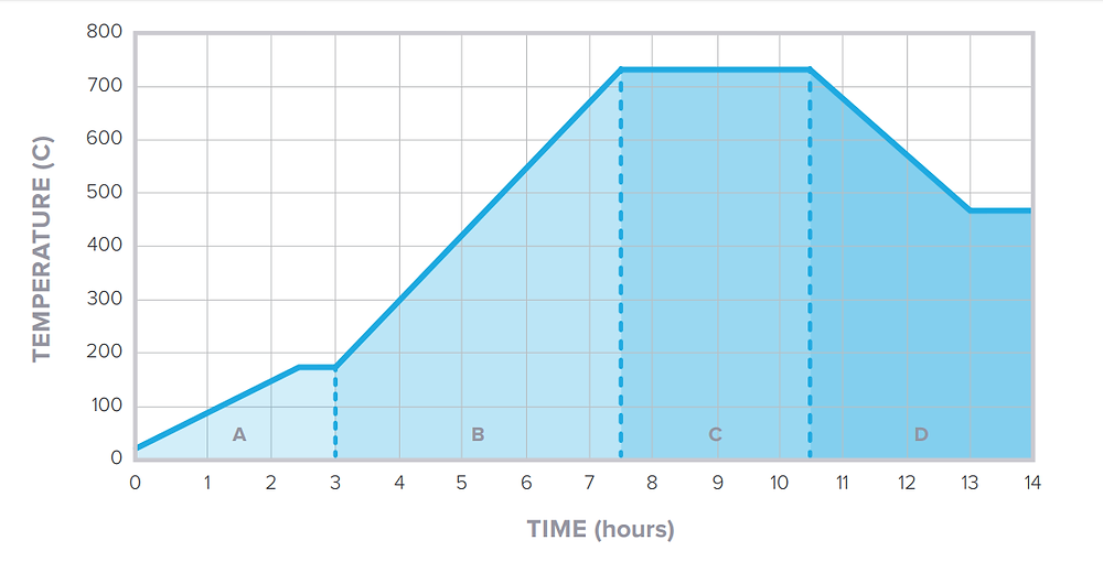 График изготовления ювелирных изделий - CASTABLE RESIN