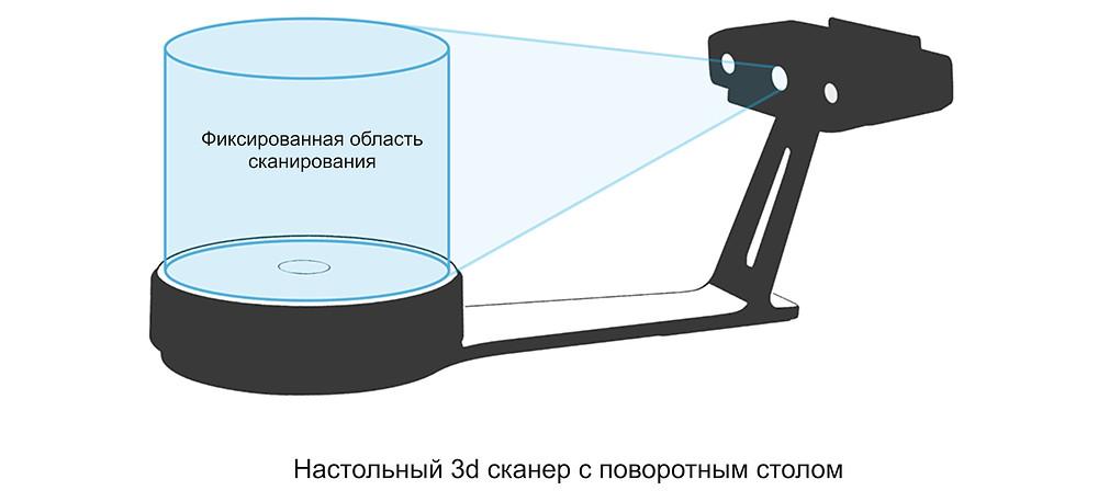 3д сканер с поворотным столом