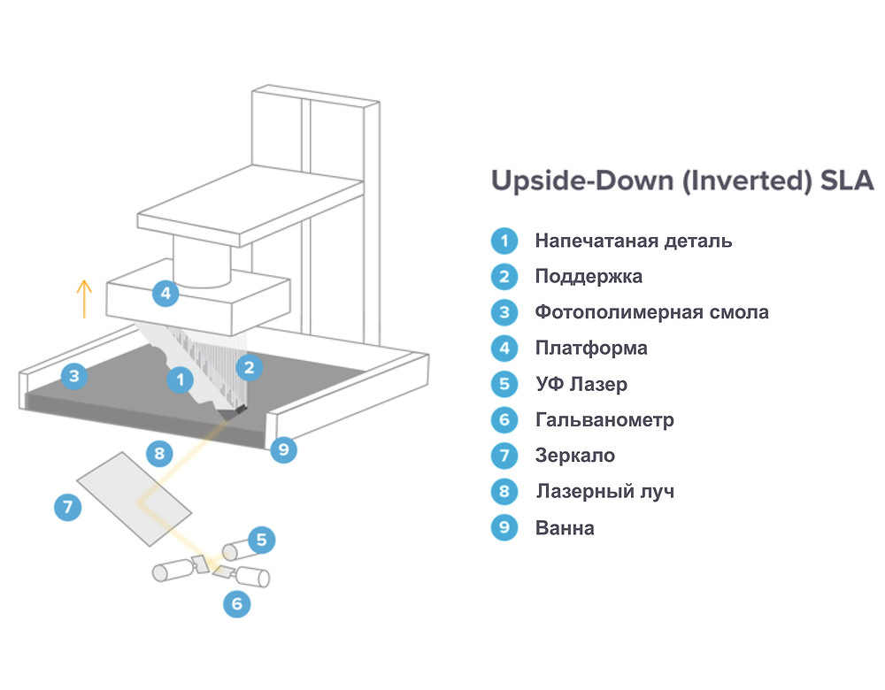 Схема системы upside-down (Inverted) SLA