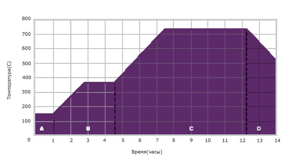 Стандартный график выгорания Castable Wax