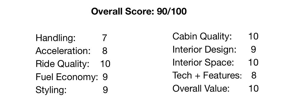 Lexus ES Simple Auto Reviews Score