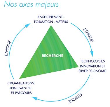 Les axes de Gérond'if : 1. Recherche : favoriser de la recherche sur le vieillissement en particulier par l'association des acteurs de l'écosystème qui ne sont pas associés traditionnellement à la recherche scientifique. 2. La formation, l'enseignement et les métiers : valoriser les formations et mettre à jour des savoirs impliqués. 3. Innovation et valorisation industrielle : Favoriser le rapprochement de l'offre et la demande entre le secteur gériatrique et la Silver Economie. Evaluer l'impact thérapeutique, médico-économique et du point de vue des usages des produits et services de la Silver  Economie. 4. Les organisations innovantes et les parcours : porter une réflexion sur les interventions, les organisations et les parcours innovants en gériatrie. 5. L'éthique : promouvoir la dignité et le respect des personnes âgées.