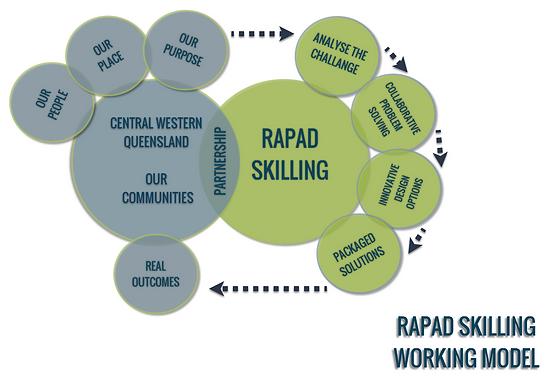 RAPAD Skilling Working Model