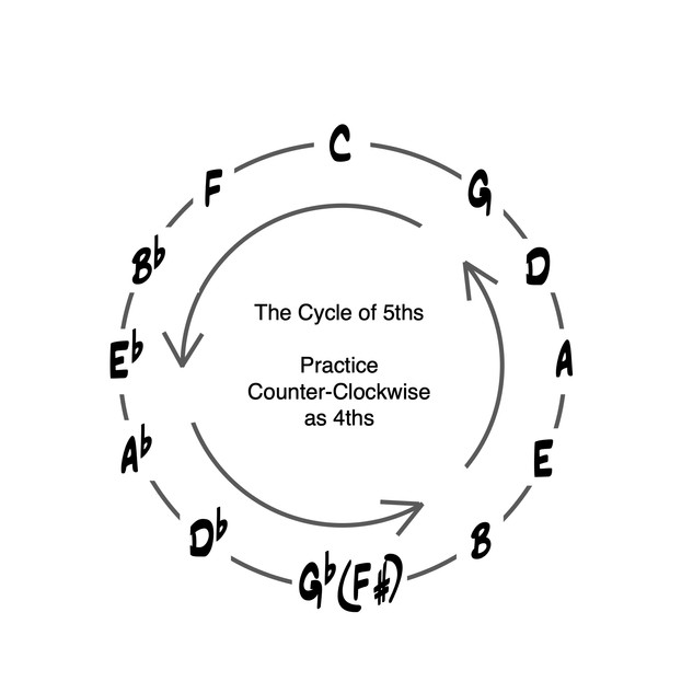 Cycle of 5ths Diagram