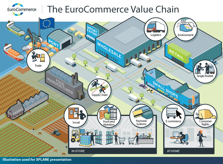EuroCommerce Value Chain Map Art