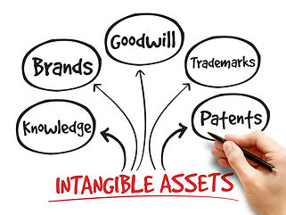Intangible assets types, strategy mind m