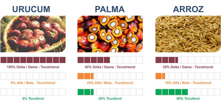 Urucum Como Única Fonte De 100% Tocotrienois e Comparações Com Tocotrienol de Palma e Tocotrienol de Arroz