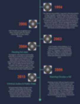 Neg Timeline 2.png