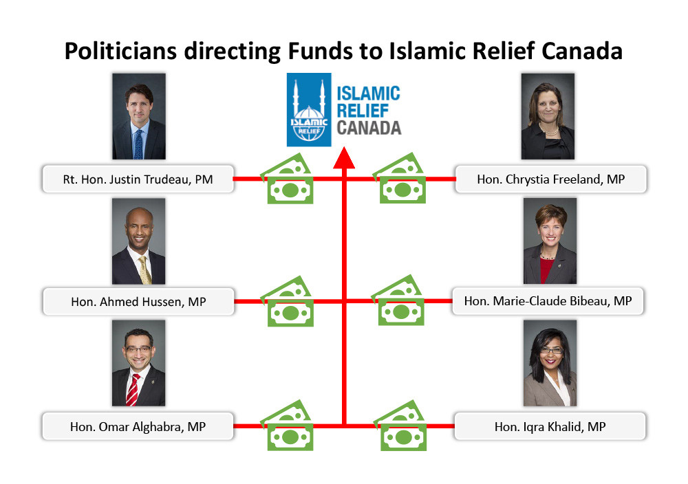 Politicians directing Funds to Islamic Relief Canada