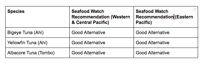 Seafood Watch Recommendations for Hawaiian Tuna