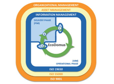 ISO 19650-3 is Published