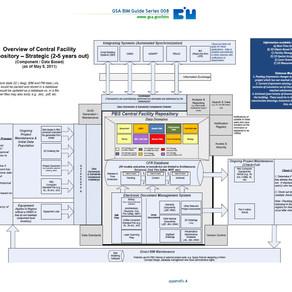 US GSA Selects EcoDomus BIM CDE