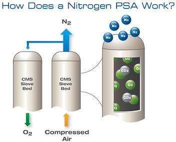 How Does a Nitrogen PSA Work..PNG