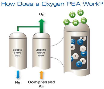 How Does a Oxygen PSA Work..PNG